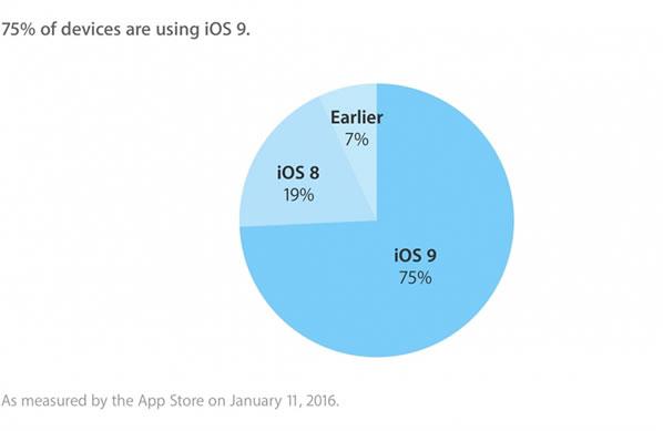 iOS 9 Kullanım Oranı